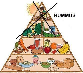 Grain Free Vegan Food Pyramid